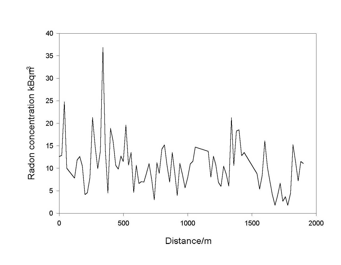 Investigating the spatial variation of radon in soil geostatistically graph of radon concentrations plotted against sampling position along the transect near to biggin derbyshire england buycottarizona