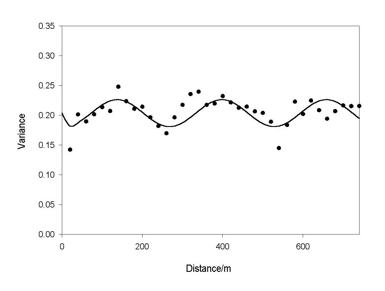 Investigating the spatial variation of radon in soil geostatistically variogram of radon concentration for the transect near to biggin derbyshire the symbols are the experimental semivariances and the solid line is the buycottarizona